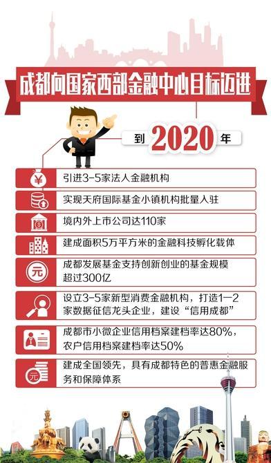 到2020年 成都基本建成国家西部金融中心