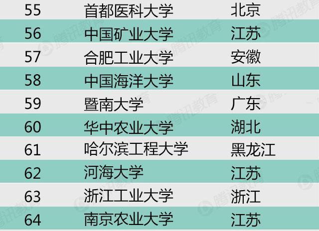 财经大学排名2016