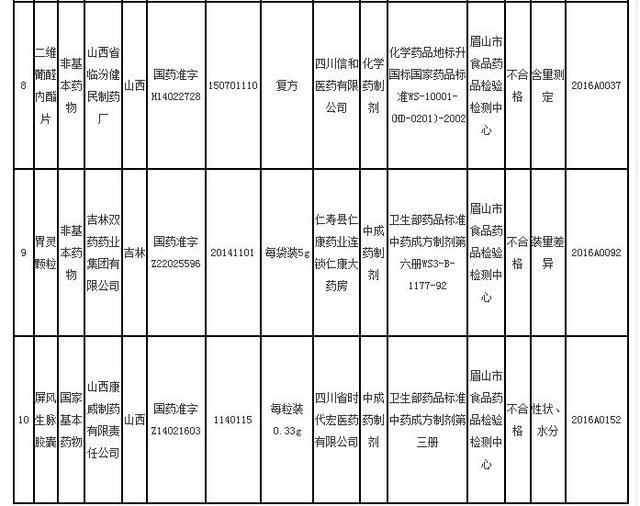 """10批次药品在川检验不合格 """"复方丹参片""""屡上黑榜"""