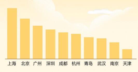 总结国庆中秋假期 泰国依旧是国人出境首选