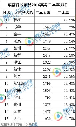 2012成都各区县gdp_成都各区县PM2.5浓度排名3个月不降反升将问责