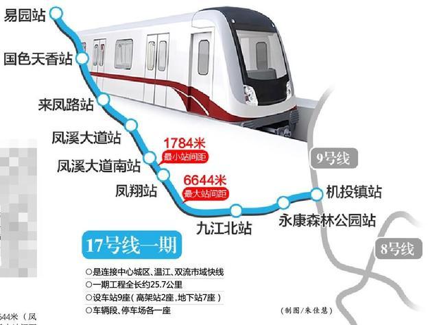 成都地铁17号线一期明年开工 一期工程全长约