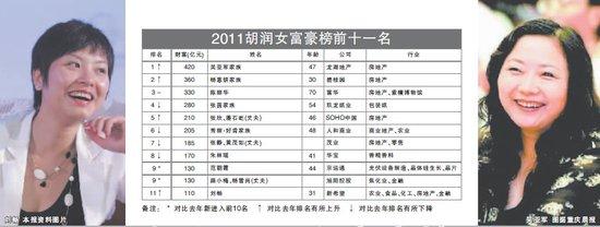 胡润2011女富豪榜出炉 两川妹子上榜(图)