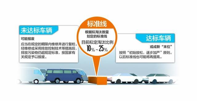 比国家标准严 四川拟划线淘汰一批超排车