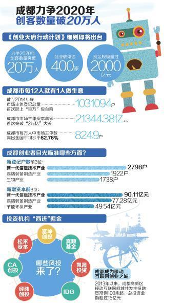 成都将出台创业天府行动计划 到2020年创客或破20万