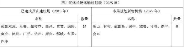 到2025年四川还将新增8个机场 总数将达到22个