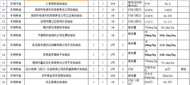 四川54批次成品油不合格 涉及中石油、壳牌等(图)