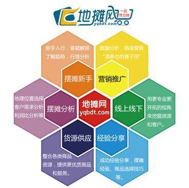 中国地摊网携手中小创业者共同打造成功的基石