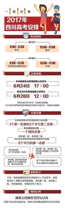 四川今年高考统一采用全国卷 录取批次调整为5个(图)