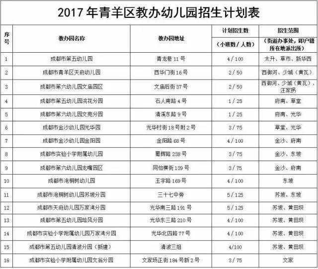 成都青羊区教办园2017年招生公告发布