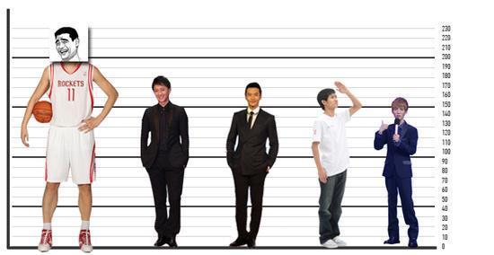 身高1米8的男明星