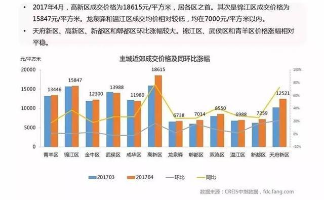 成都楼市新政满月:高新成交均价1.8万元居首