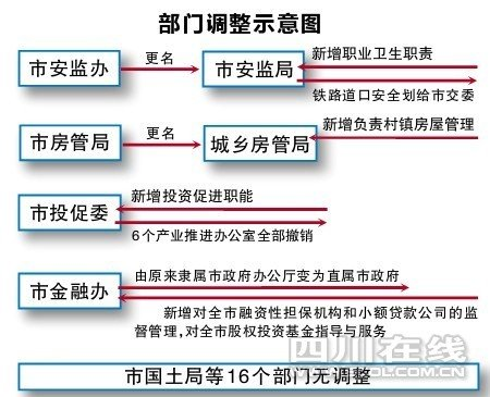 成都政府机构改革 首批20部门三定方案出炉