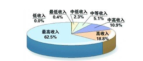 星彦灰色:高中北外是否喜欢中国人买房决定国际地产收入图片