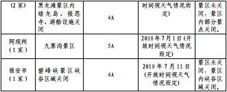 四川64家A级景区(点)存较大安全风险 暂行关闭