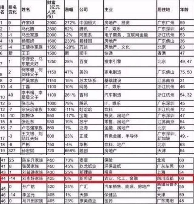 """""""2017胡润中国百富榜""""发布 3位四川富豪入围"""