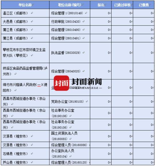 四川公考已于3月22日开始 311个省考职位暂无