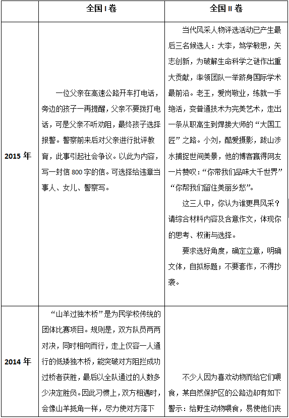 明年起四川考全国卷 过去十年全国卷作文写的啥