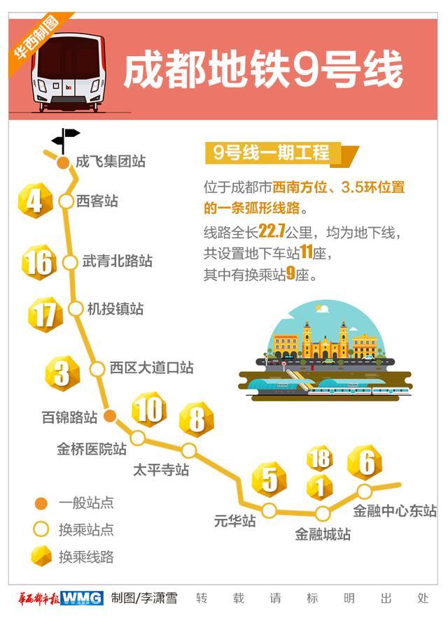 成都地铁9号线将实现自动驾驶 最高速度可达100km/h