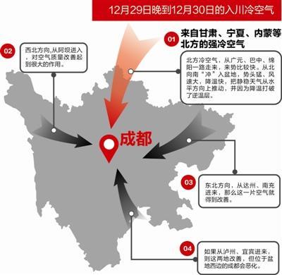 四川重污染橙色预警4天:北风29日晚到空气质量将改善