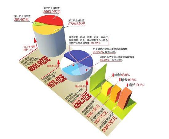 前三季度成都GDP超6000亿元 汽车产业增速最快