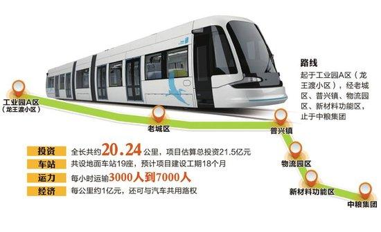 新津将建西南首条有轨电车线路 投资21亿元(图)