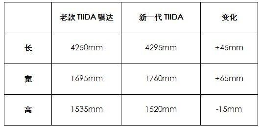 新骐达GTS 享2000元节能补贴5000元大礼包