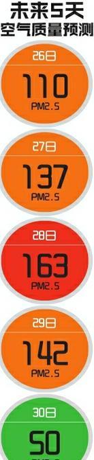 重污染天气橙色预警期间 成都518条公交线持卡免费