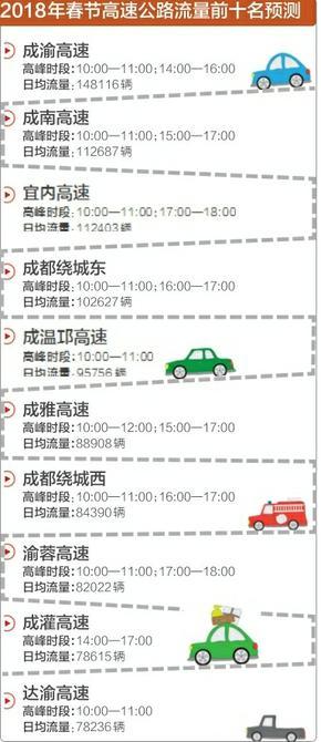 2018年春节 预计四川每天近300万辆车上高速