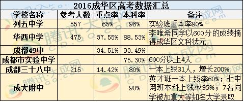 2016成华v中学:列五稳居第一华西中学崛起2012期末学一年第高中学期图片