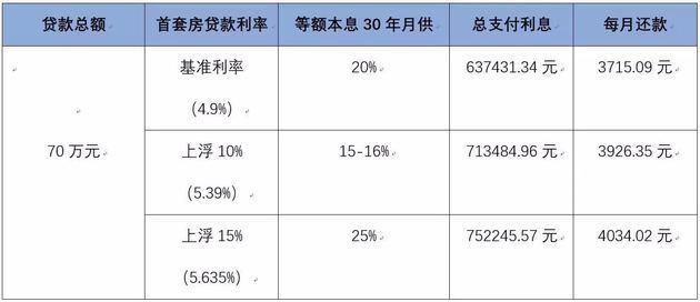 成都多家银行房贷利率上调 二套房上浮最高达35%