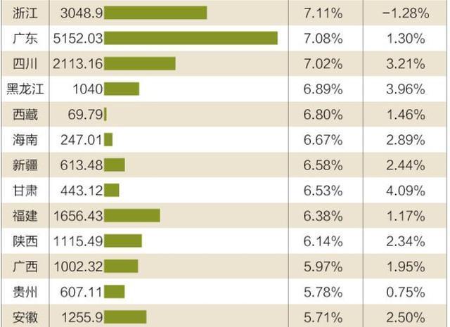 金融业gdp_预计三四季度GDP增速为6.8