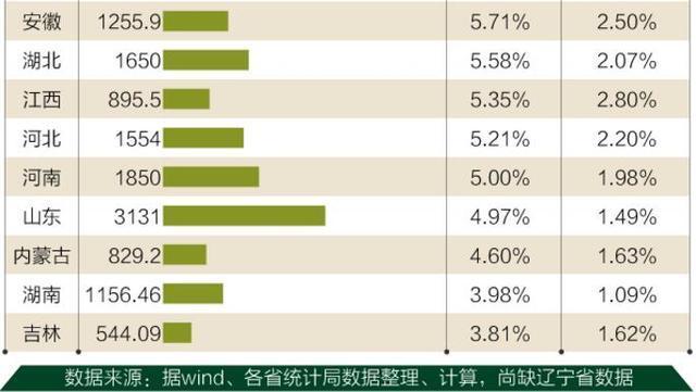 2010年四川gdp_到2020年四川力争战略性新兴产业增加值占GDP的15%