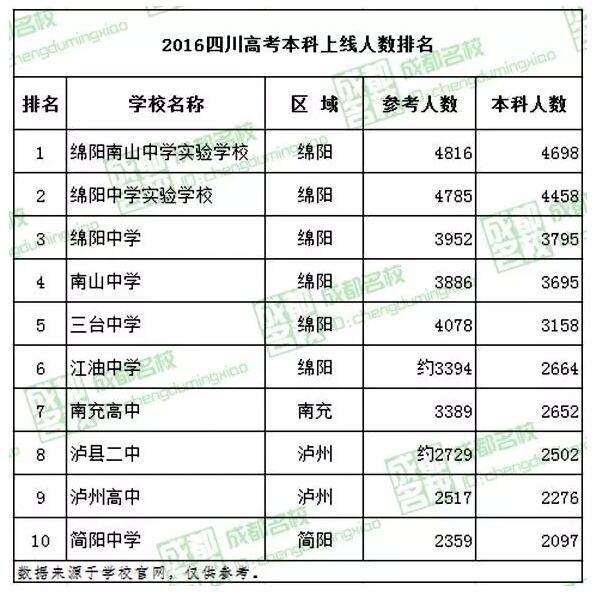 """2016四川""""十大超级高中""""排行榜 没成都""""四七九"""""""