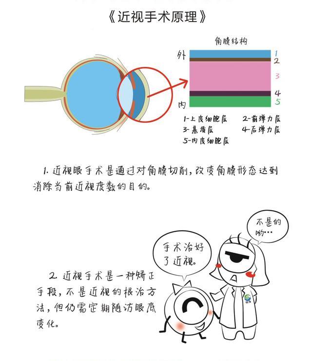 近视手术到底能不能做 眼科专家说这些问题要先搞清楚