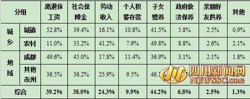 四川人口老龄化趋势加剧 44.2%靠子女赡养(图)