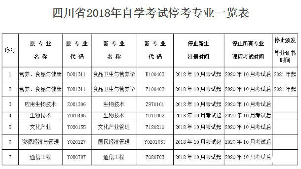 四川2018年自学考试 7个专业停考