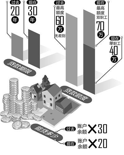 一分极速3d公积金新政:6月6日起最高可贷70万 最长贷30年