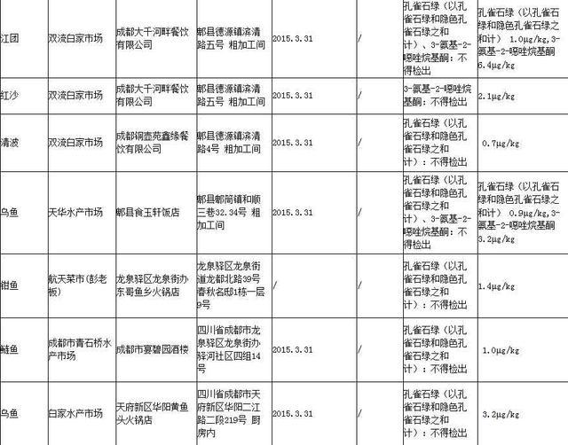 孔雀石绿海鲜_广东省通报:市售水产品里再次抽检出氯霉素和隐性孔雀石绿