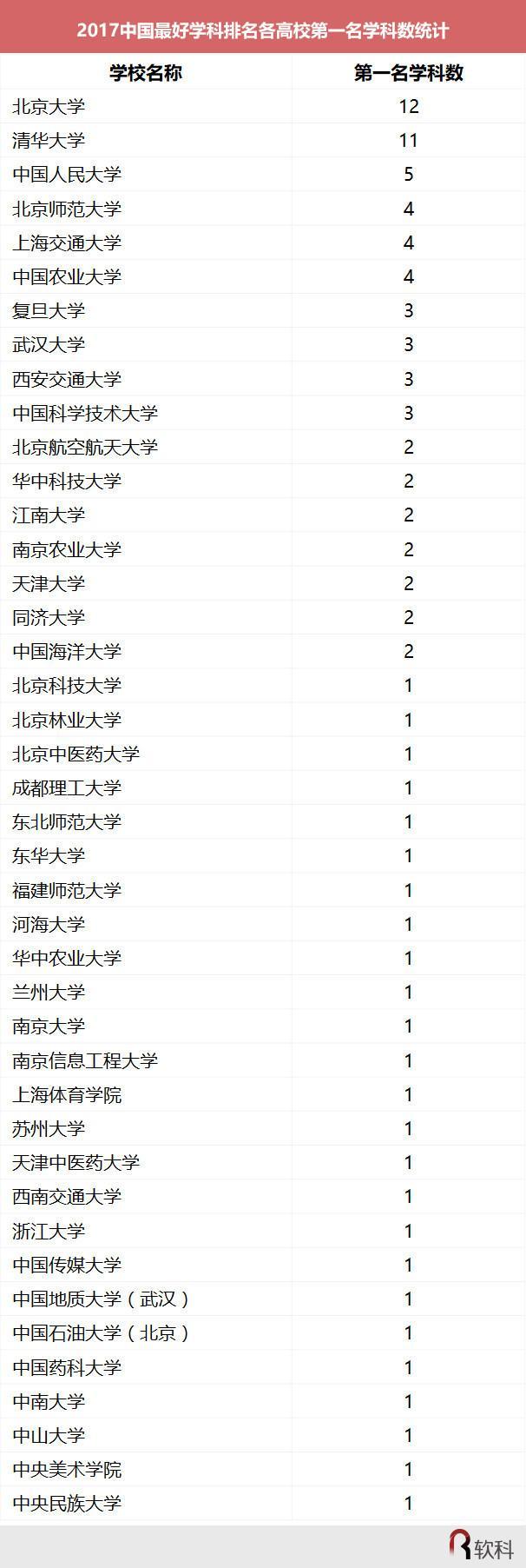 中国最好学科排名:川大在上榜学科数量上排名第一
