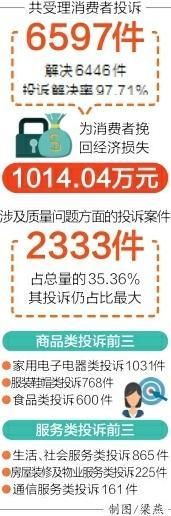 一季度四川受理消费者投诉6597件 教培投诉成新热点