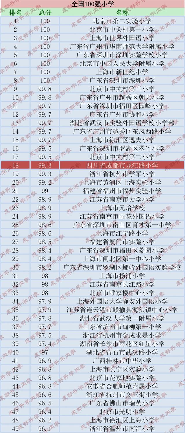 美国评出中国100强小学 成都有3所小学上榜
