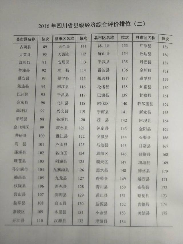 2016年四川175个县市区经济发展排名出炉 你家乡第几