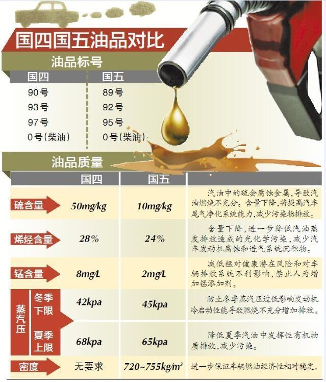 """四川首次公布""""国五标准""""油价  92号汽油6.53元/升"""