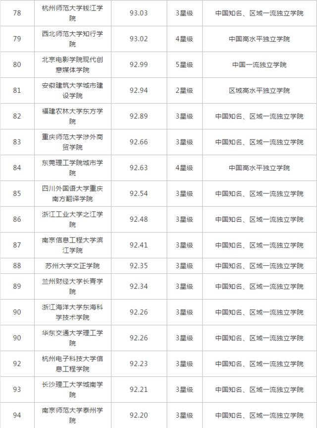 2018中国独立学院100强 四川6所高校上榜