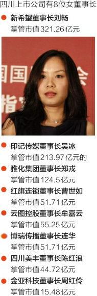关注!118家上市川企共有8位女董事长(图)