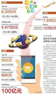 2018年成都跨境电商交易规模预计超100亿元