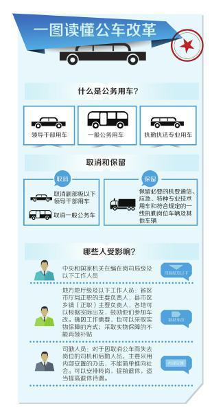 公务交通补贴标准确定:处级每人每月补贴800元