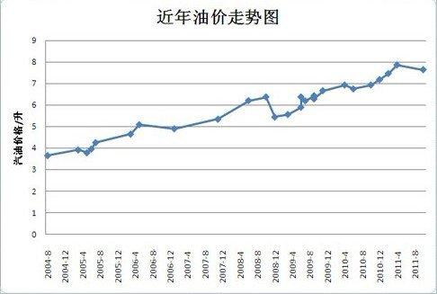 中国石油价格_【中国石油对外依存度高,成品油价格基本复制国际原油价格走势】