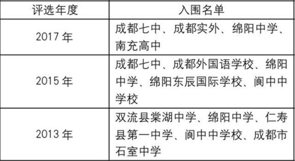 四川4大名校入围中国百强名校 有一所你绝对想不到